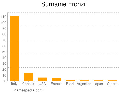 Surname Fronzi