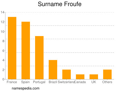Surname Froufe