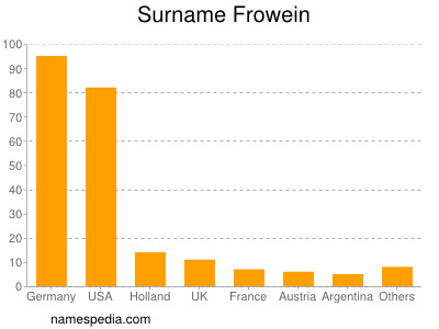 Surname Frowein