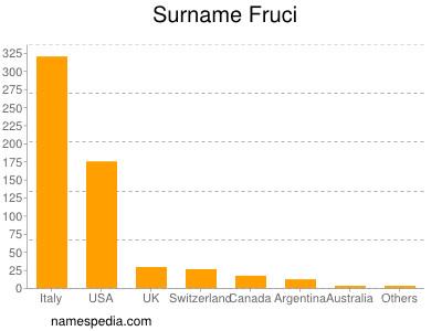 Surname Fruci