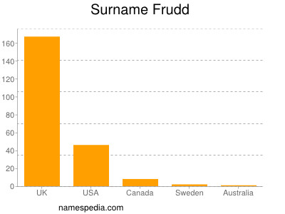 Surname Frudd