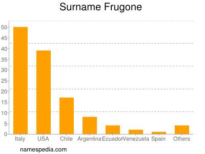 Surname Frugone