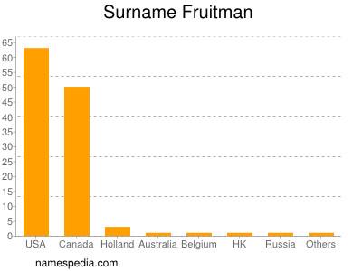 Familiennamen Fruitman