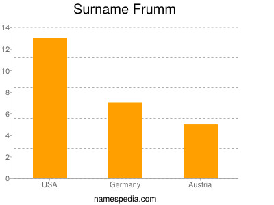 Surname Frumm