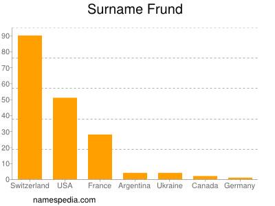 Surname Frund
