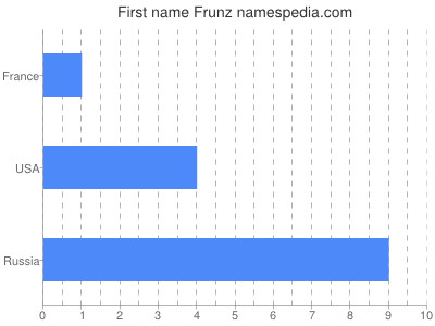Given name Frunz