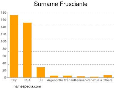 Surname Frusciante
