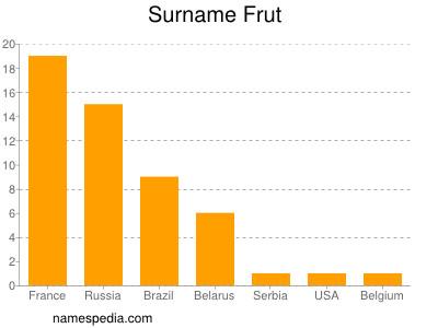 Surname Frut