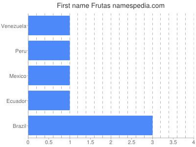 Given name Frutas