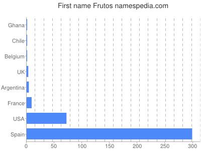 Given name Frutos