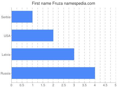Given name Fruza