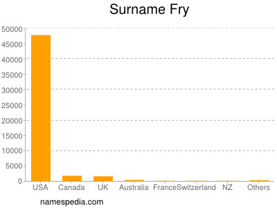 Surname Fry