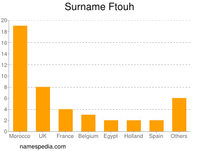 Surname Ftouh