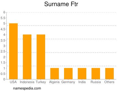 Surname Ftr