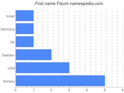 Given name Ftsum