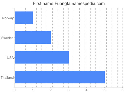 Given name Fuangfa