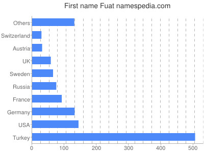 Given name Fuat