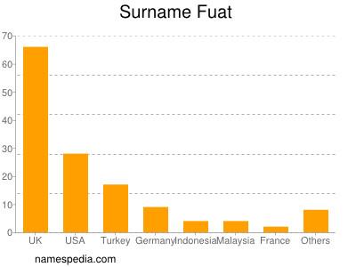 Surname Fuat