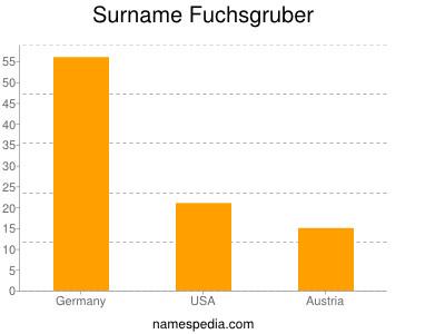 Surname Fuchsgruber