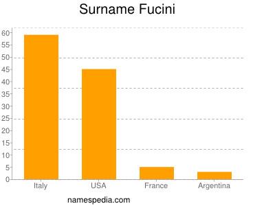 Familiennamen Fucini