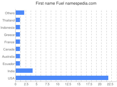 Given name Fuel