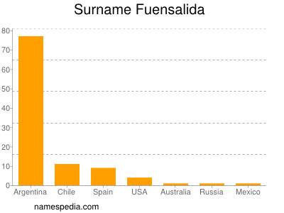 Surname Fuensalida