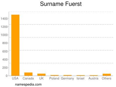 Surname Fuerst