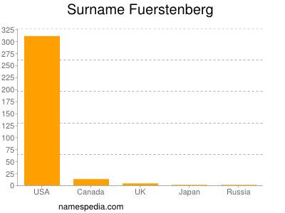 Surname Fuerstenberg