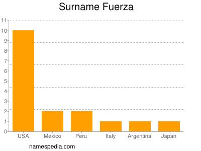 Surname Fuerza