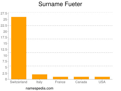 Surname Fueter