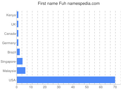 Given name Fuh