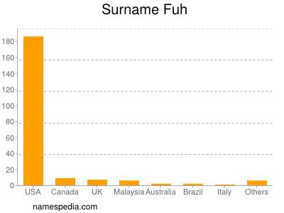 Surname Fuh