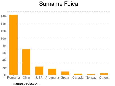 Surname Fuica