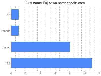 prenom Fujisawa