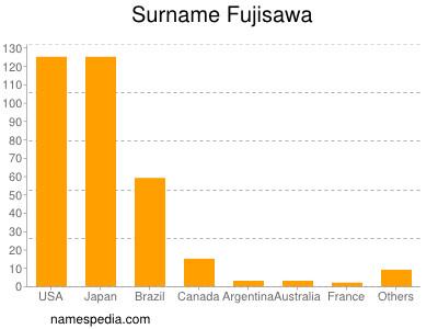 nom Fujisawa