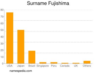 Surname Fujishima