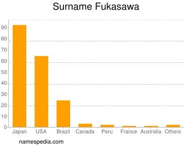 Surname Fukasawa