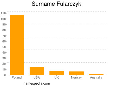 Surname Fularczyk