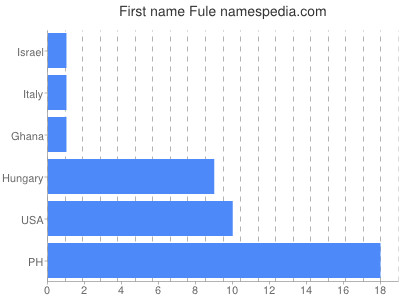 Given name Fule