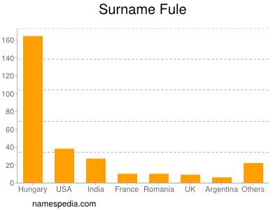Surname Fule