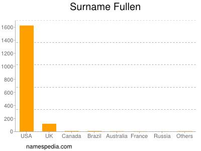 Surname Fullen