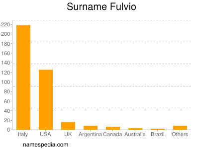 Surname Fulvio