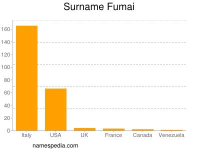 Surname Fumai