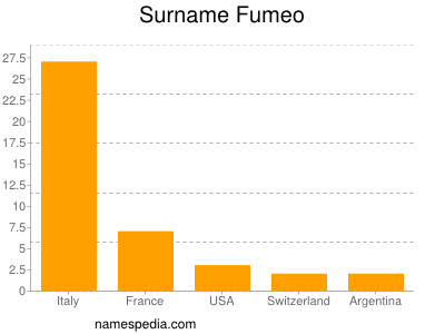 Surname Fumeo