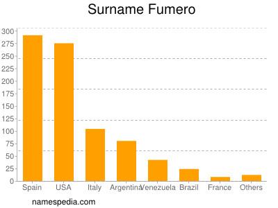 Surname Fumero