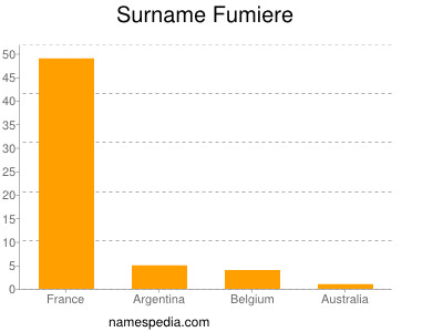 Surname Fumiere