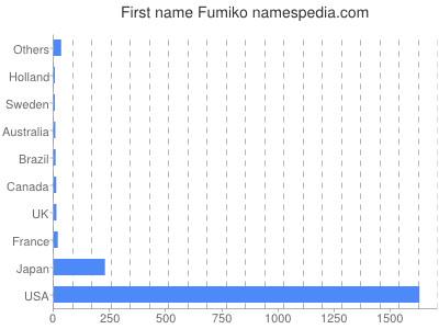 Given name Fumiko