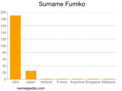 Surname Fumiko