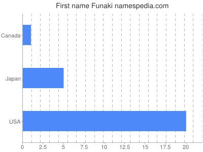 Given name Funaki