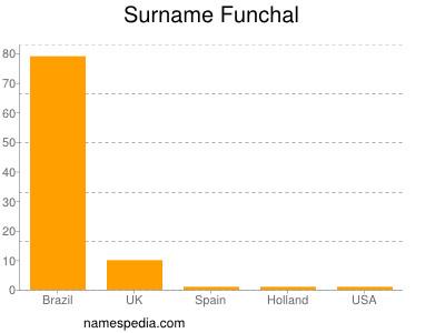 Surname Funchal
